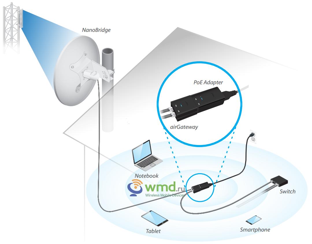 Wi-fi радиомост схема